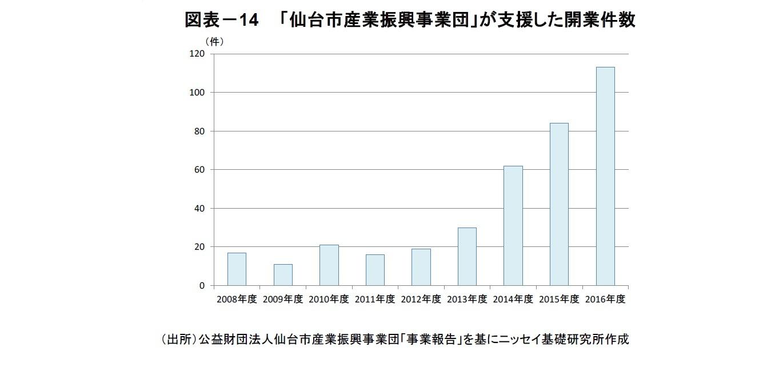 図表-14  「仙台市産業振興事業団」が支援した開業件数