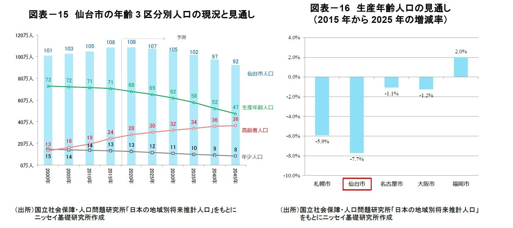 図表-15 仙台市の年齢3区分別人口の現況と見通し/図表-16 生産年齢人口の見通し(2015年から2025年の増減率)