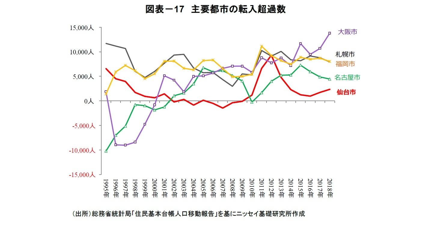 図表-17 主要都市の転入超過数