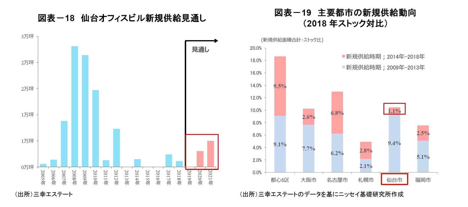 図表-18 仙台オフィスビル新規供給見通し/図表-19 主要都市の新規供給動向(2018年ストック対比)