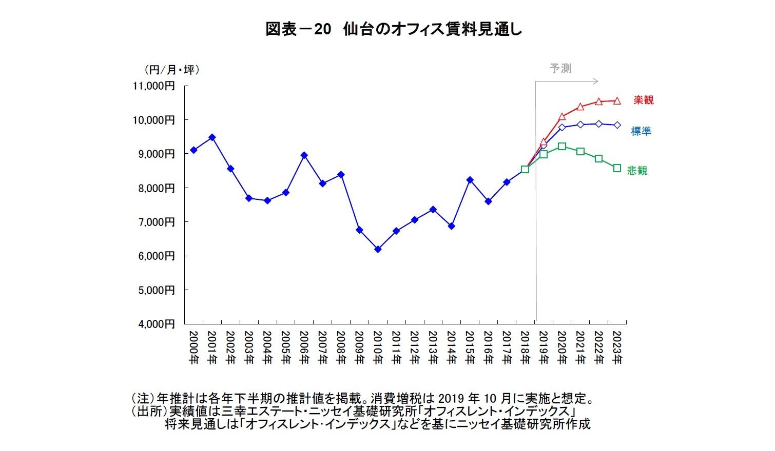 図表-20 仙台のオフィス賃料見通し