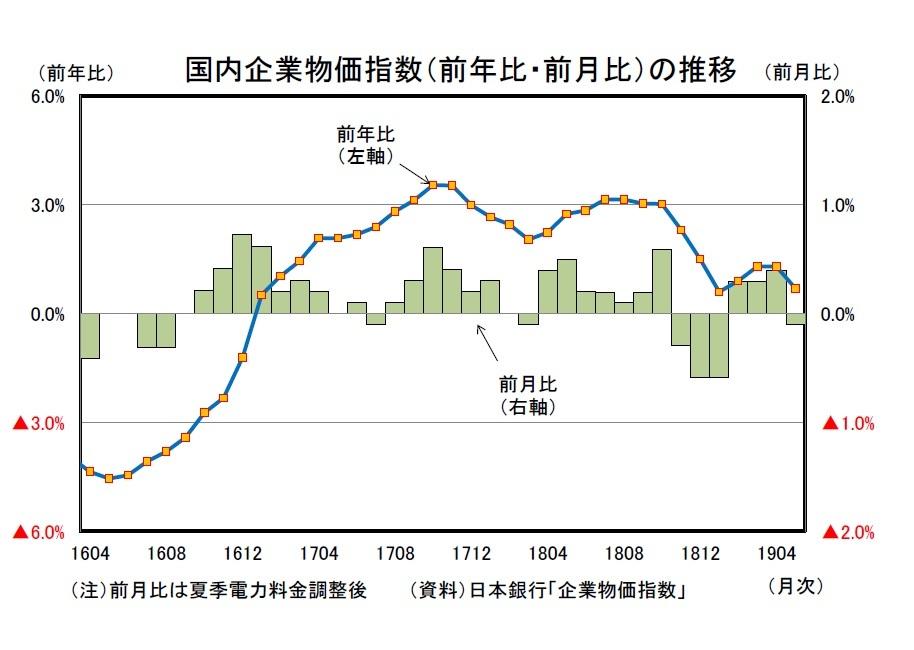 企業物価指数(2019年5月)~国際市況を受けて上昇ペースが鈍化 ...