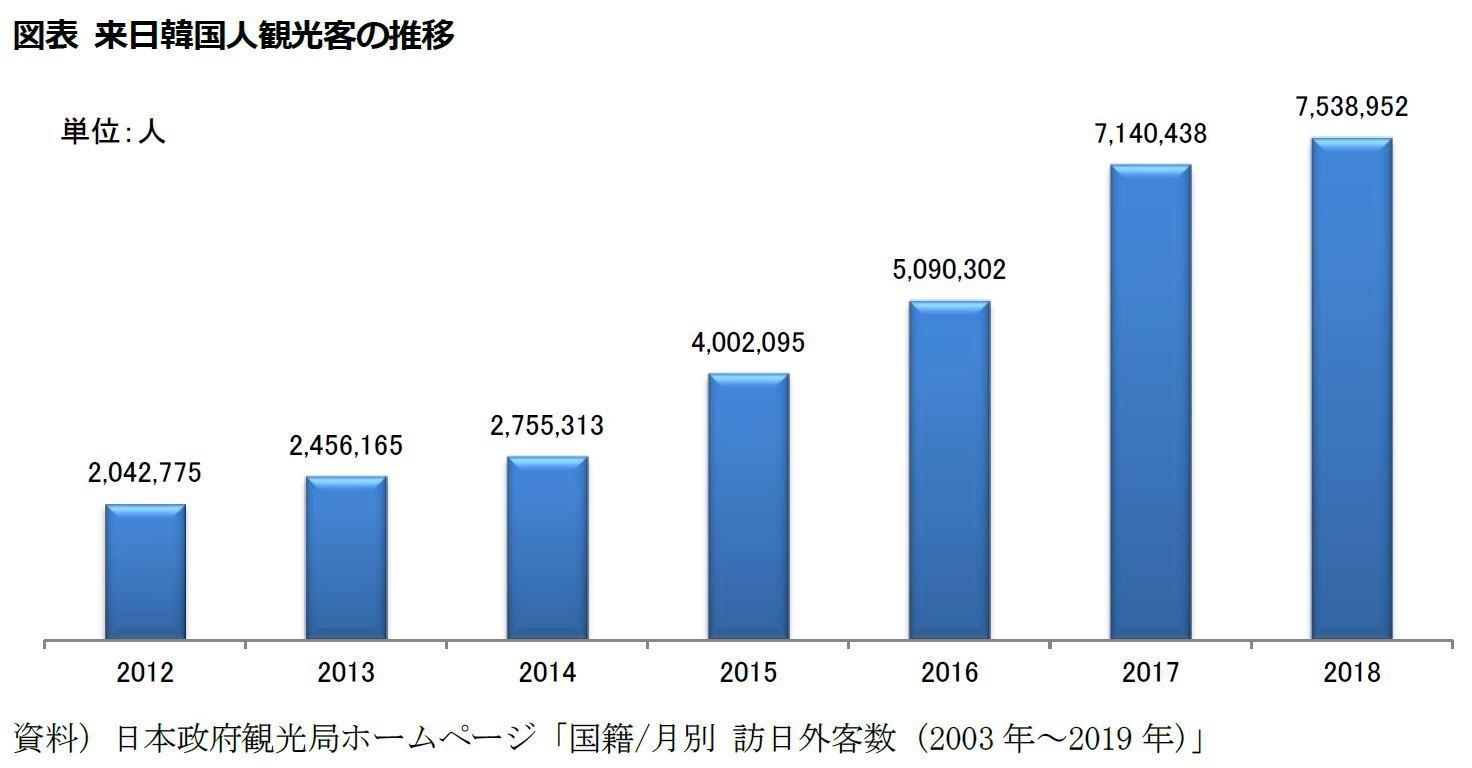 図表 来日韓国人観光客の推移