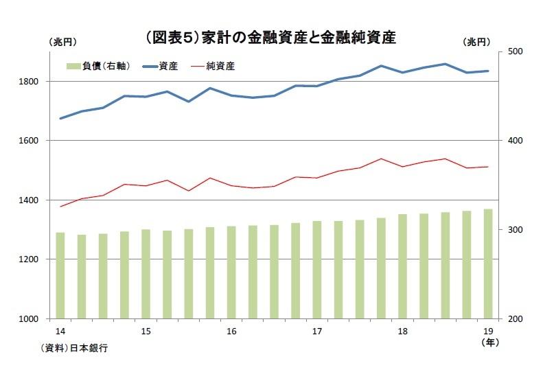 資金循環統計(19年1-3月期)~個人金融資産は、前年比6兆円増の1835 ...