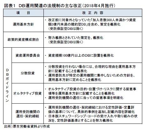 図表1 DB運用関連の法規制の主な改正(2018年4月施行)