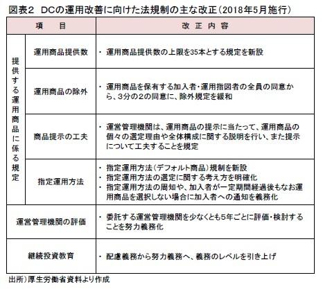 図表2 DCの運用改善に向けた法規制の主な改正(2018年5月施行)