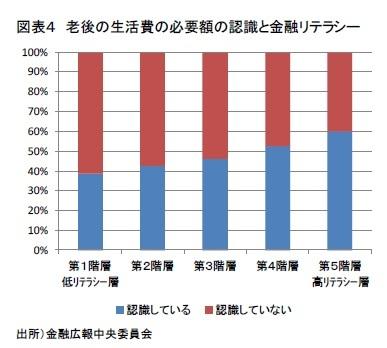 図表4 老後の生活費の必要額の認識と金融リテラシー