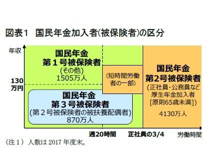 図表1 国民年金加入者(被保険者)の区分