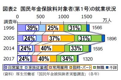 図表2 国民年金保険料対象者(第1号)の就業状況