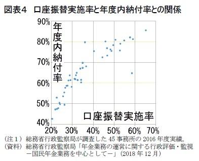 図表4 口座振替実施率と年度内納付率との関係