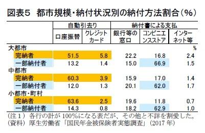図表5 都市規模・納付状況別の納付方法割合(%)