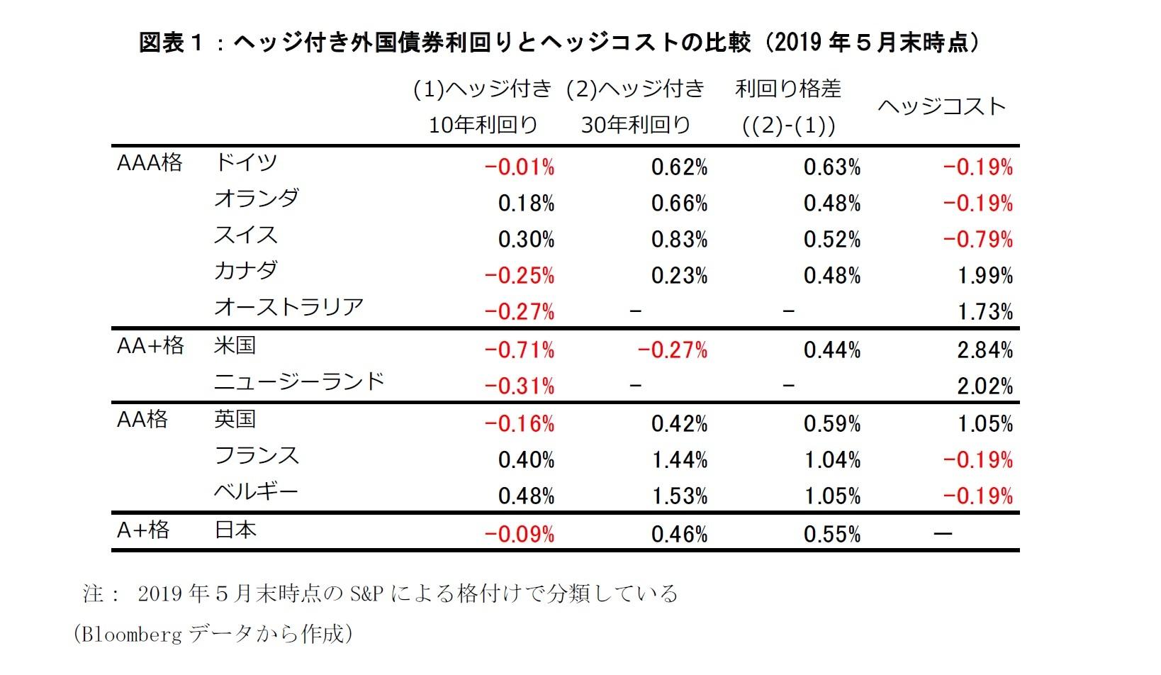 図表1:ヘッジ付き外国債券利回りとヘッジコストの比較