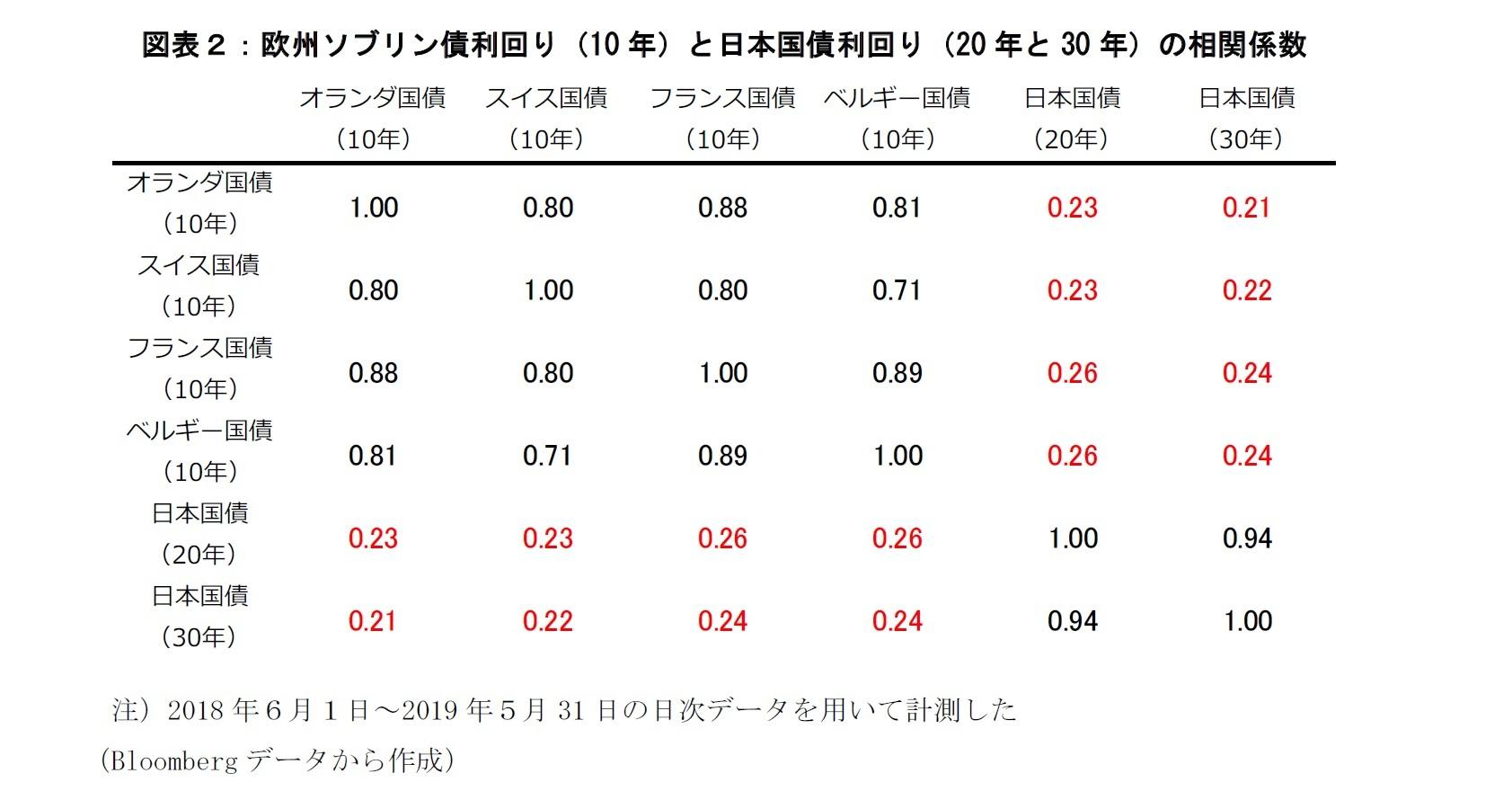 図表2:欧州ソブリン債券利回りと日本国債利回りの相関係数