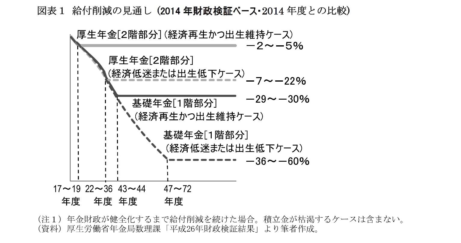図表1 給付削減の見通し (2014年財政検証ベース・2014年度との比較)