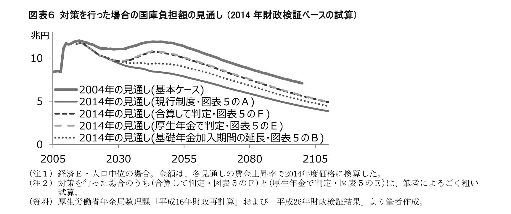 図表6 対策を行った場合の国庫負担額の見通し (2014年財政検証ベースの試算)