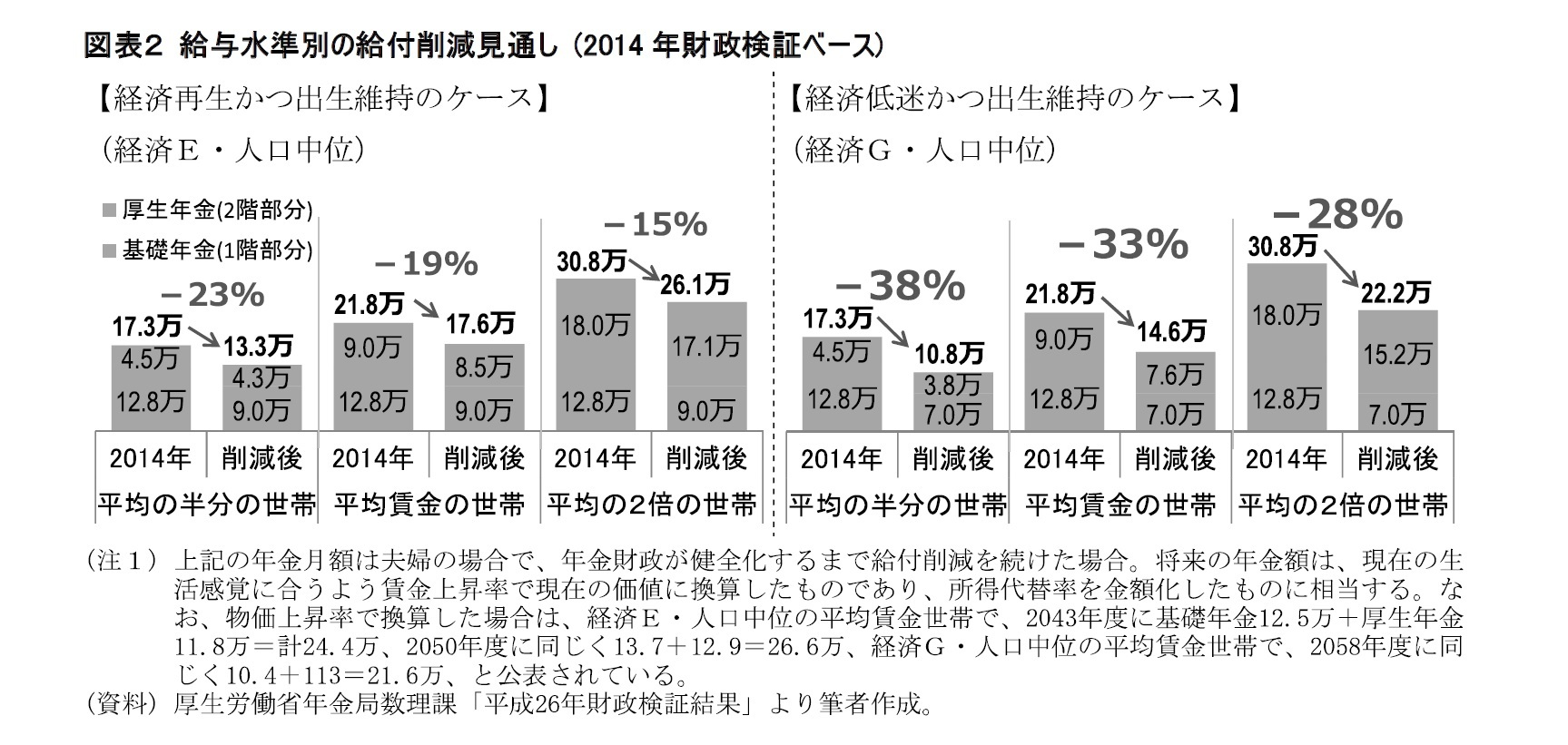 図表2 給与水準別の給付削減見通し (2014年財政検証ベース)
