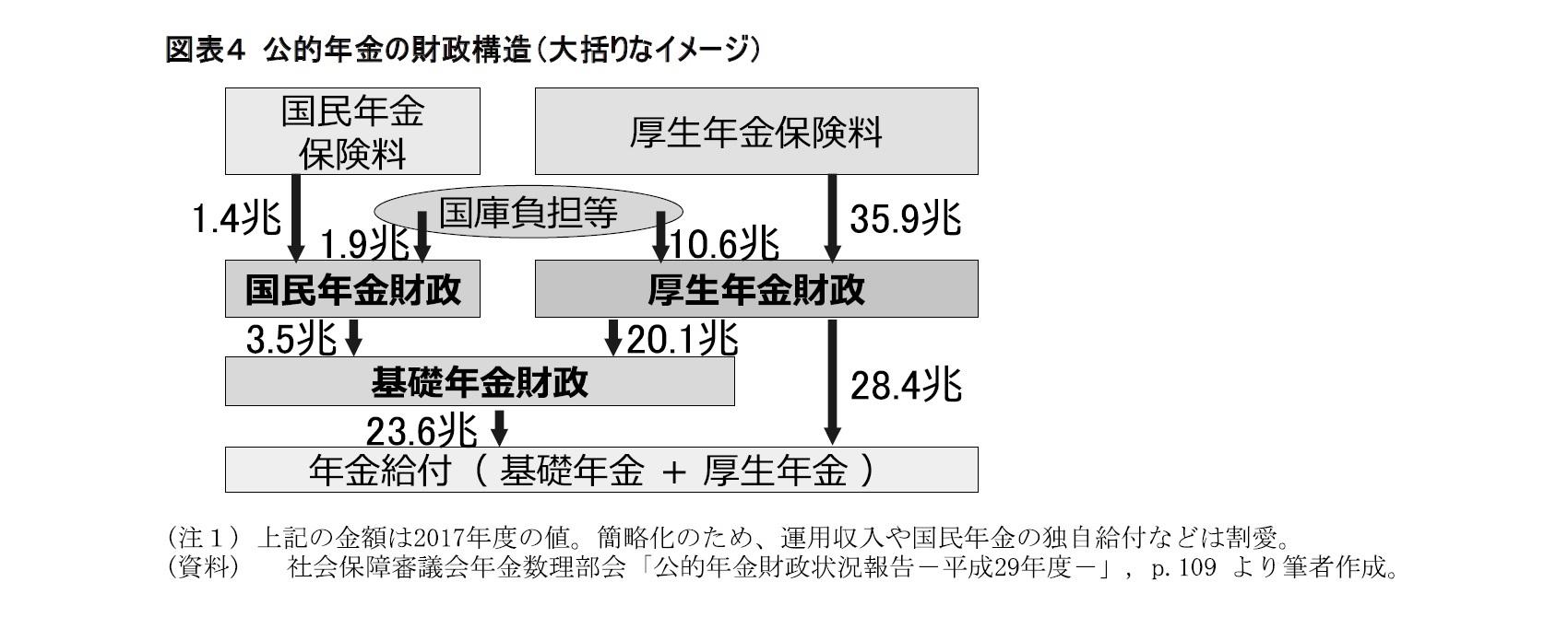 図表4 公的年金の財政構造(大括りなイメージ)