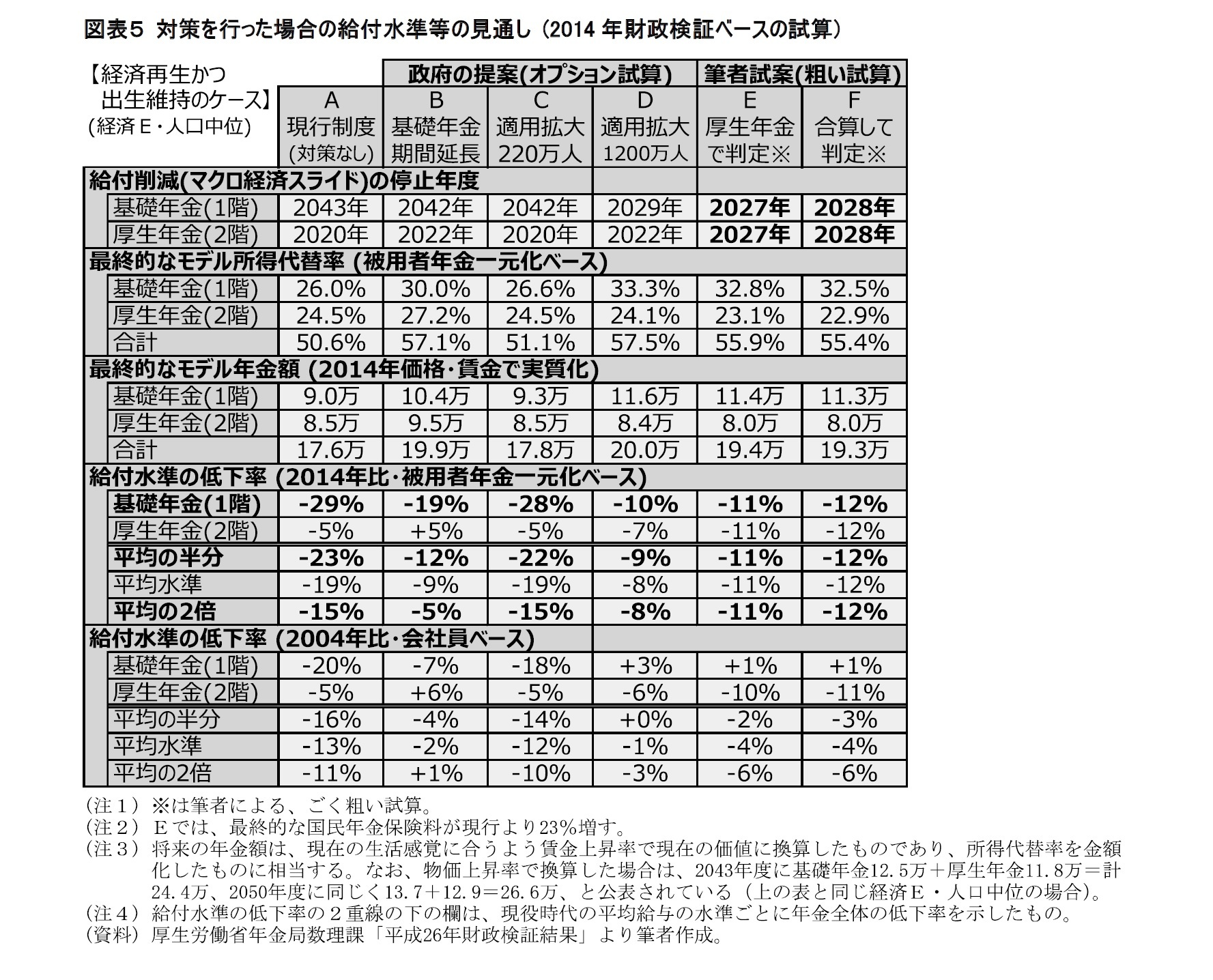 図表5 対策を行った場合の給付水準等の見通し (2014年財政検証ベースの試算)