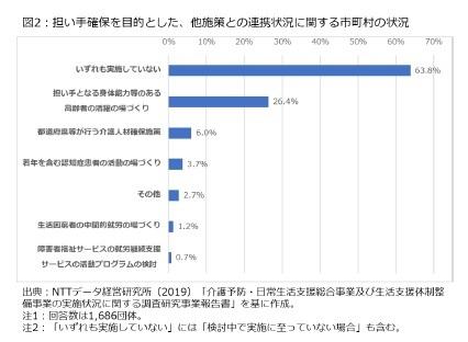 図2:担い手確保を目的とした、他施策との連携状況に関する市町村の状況