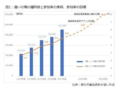 図1:通いの場の個所数と参加率の実績、参加率の目標