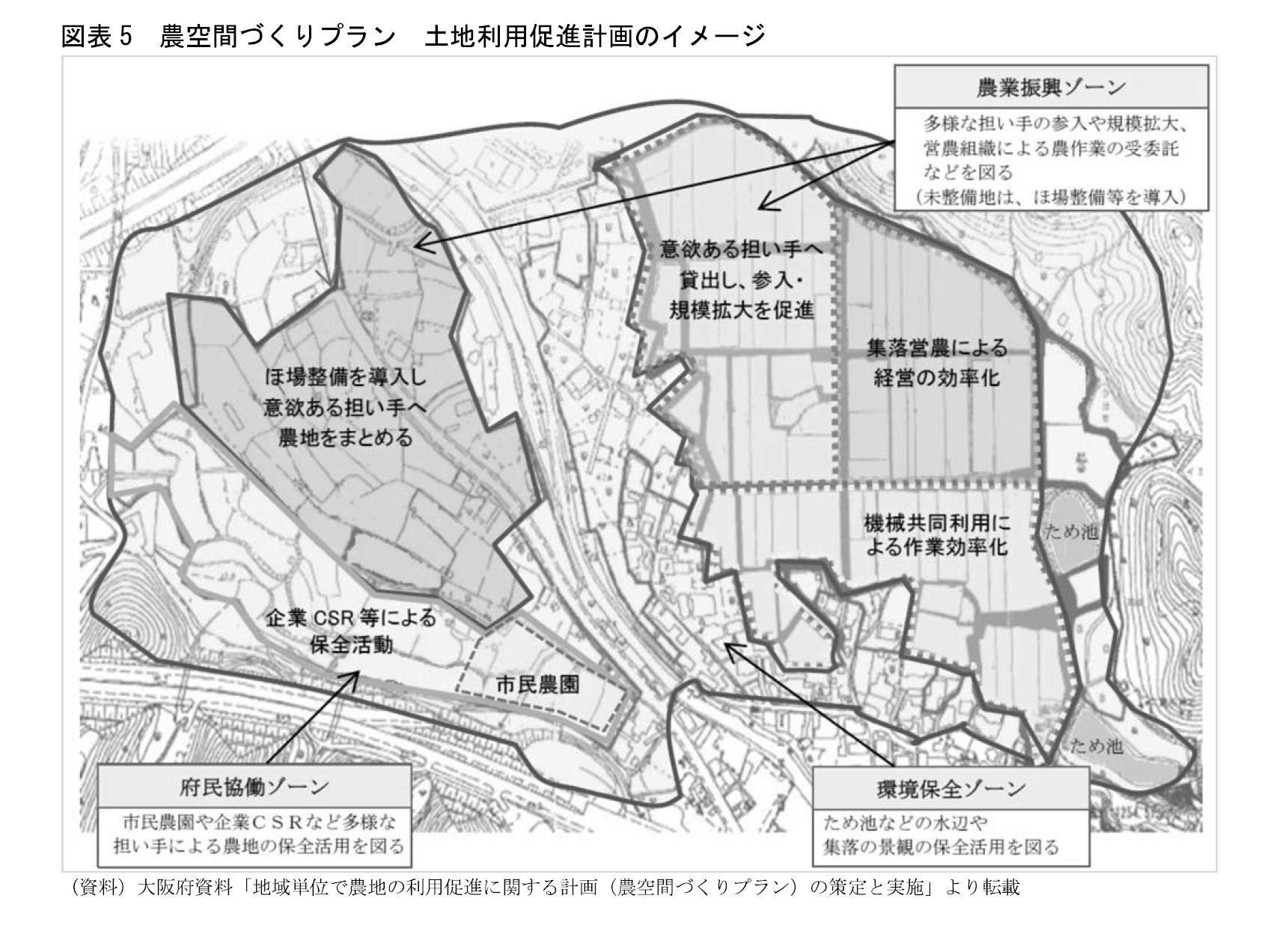 図表5 農空間づくりプラン 土地利用促進計画のイメージ