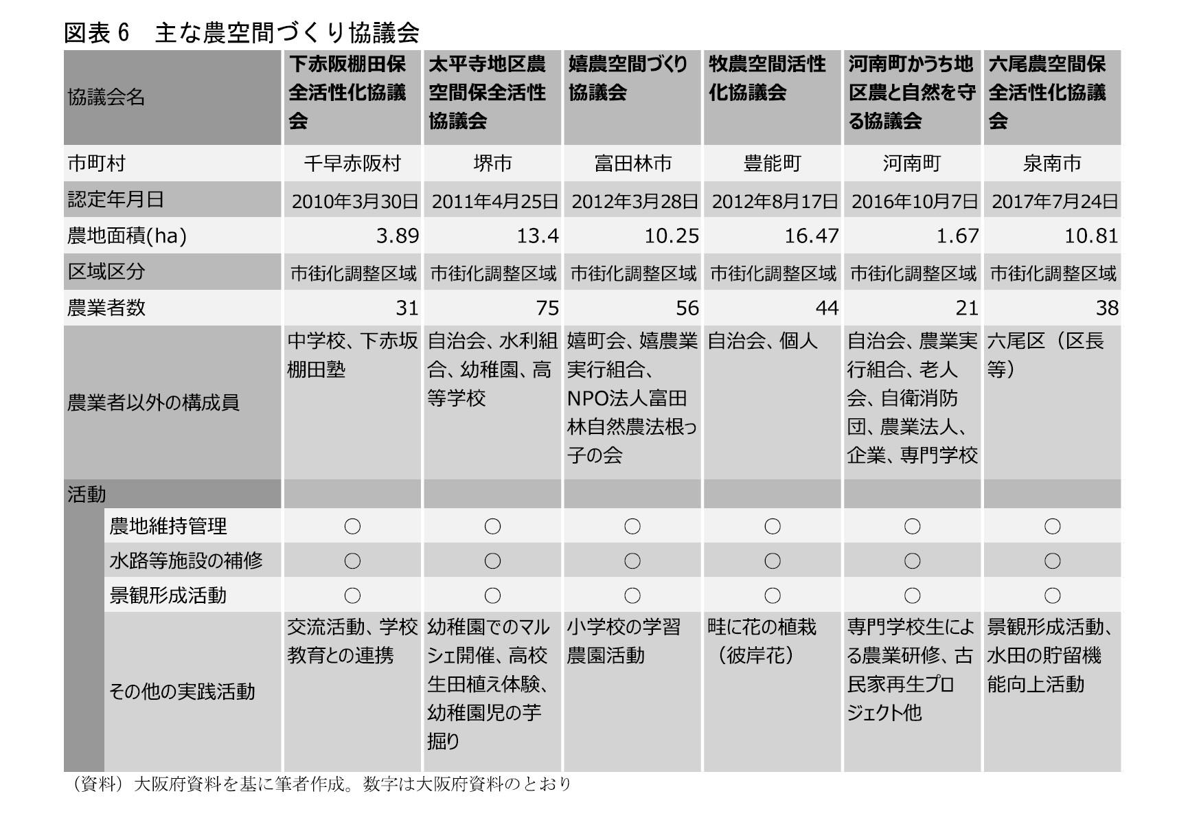 図表6 主な農空間づくり協議会