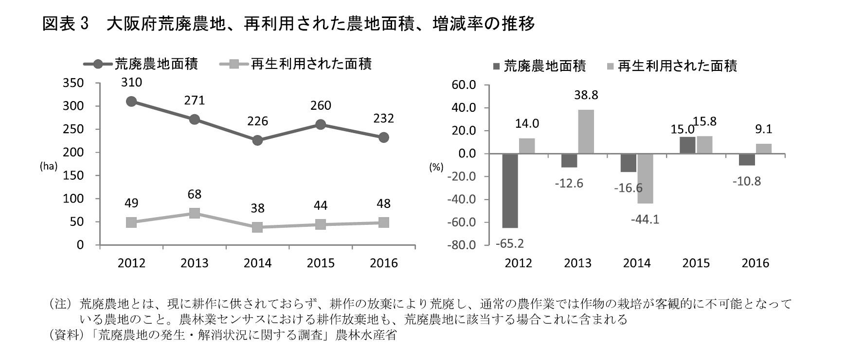 図表3 大阪府荒廃農地、再利用された農地面積、増減率の推移