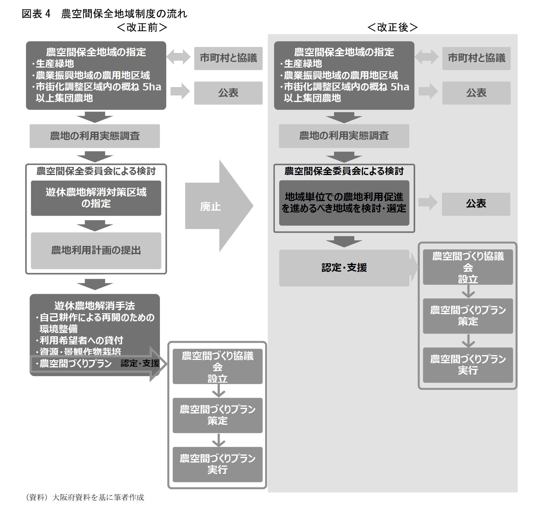 図表4 農空間保全地域制度の流れ