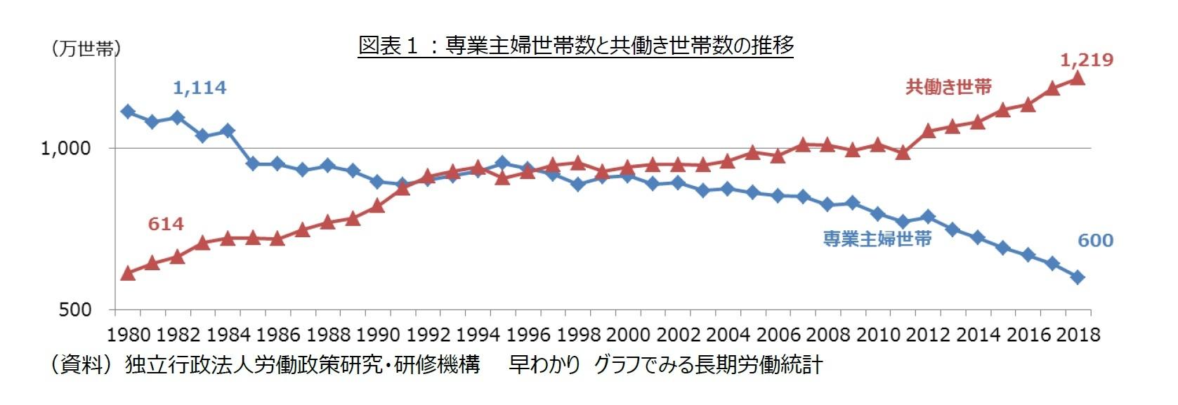 図表1:専業主婦世帯数と共働き世帯数の推移