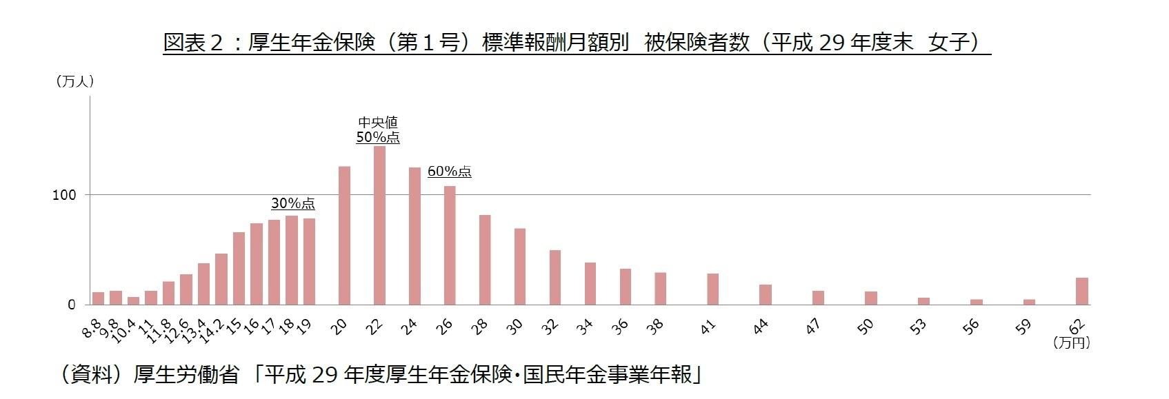 図表2:厚生年金保険(第1号)標準報酬月額別 被保険者数(平成29年度末 女子)