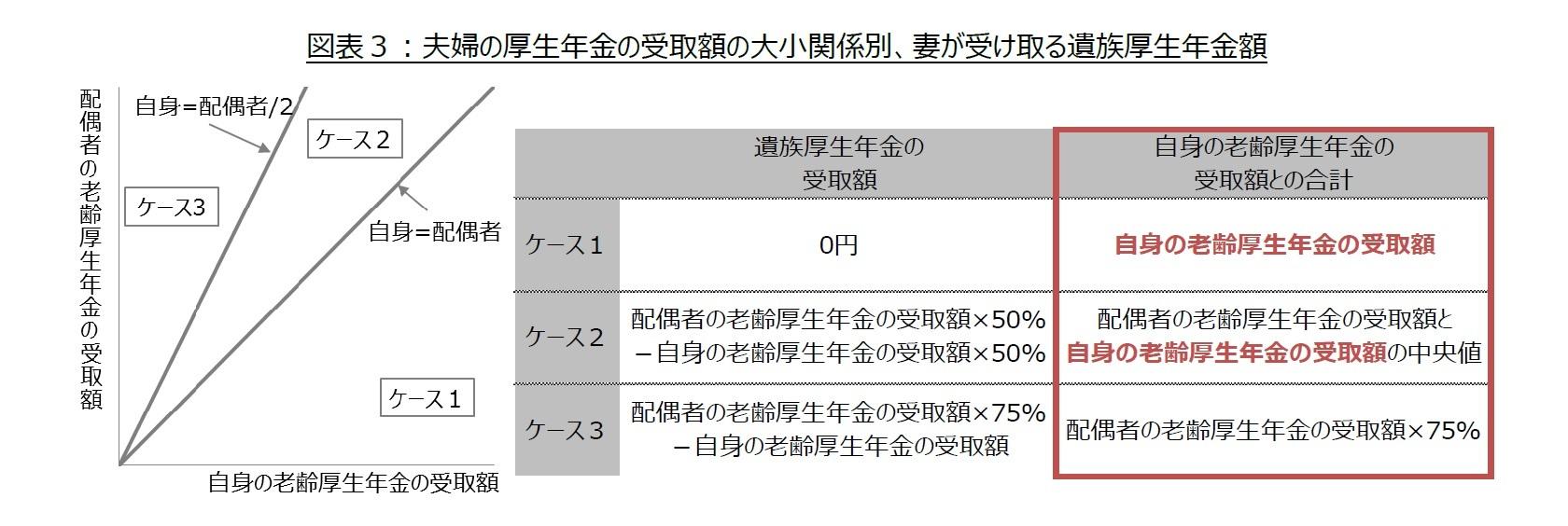 図表3:夫婦の厚生年金の受取額の大小関係別、妻が受け取る遺族厚生年金額