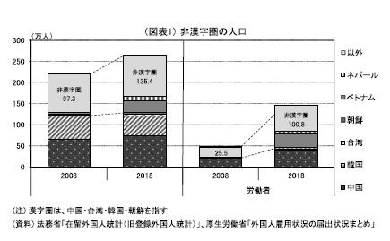(図表1)非漢字圏の人口