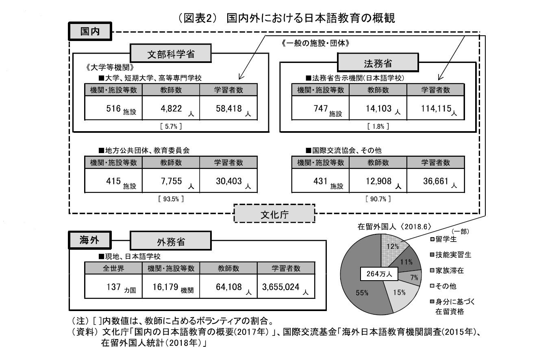 (図表2)国内外における日本語教育の概要