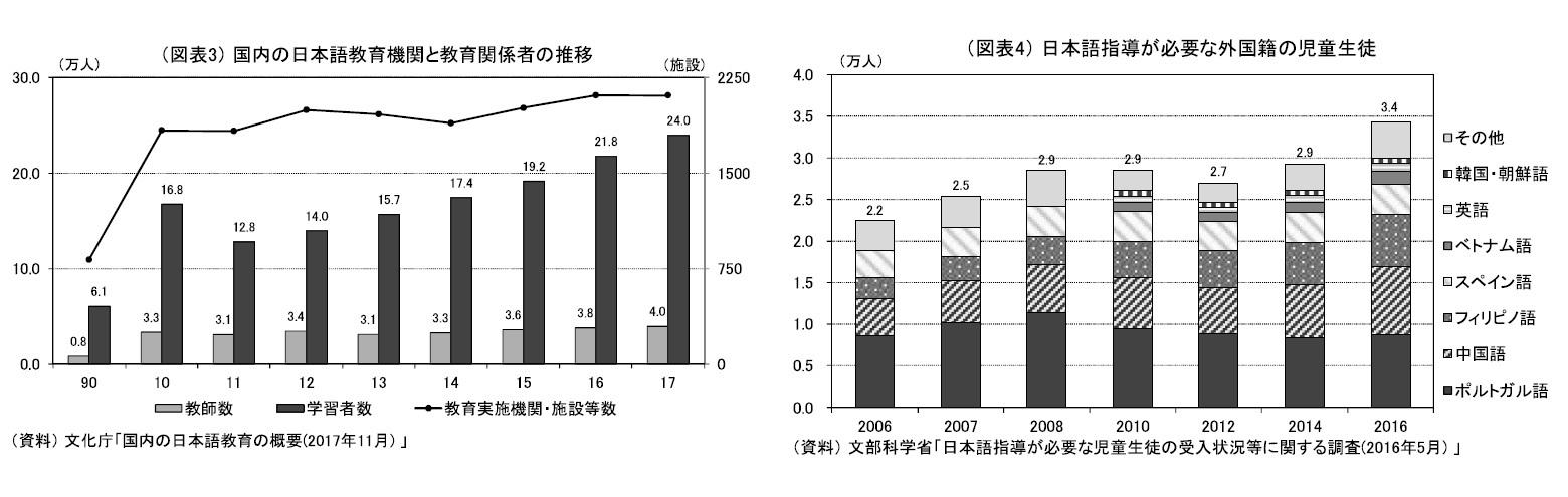 (図表3)国内の日本語教育機関と教育関係者の推移/(図表4)日本語指導が必要な外国籍の児童生徒