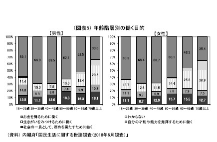 (図表5)年齢階層別の働く目的