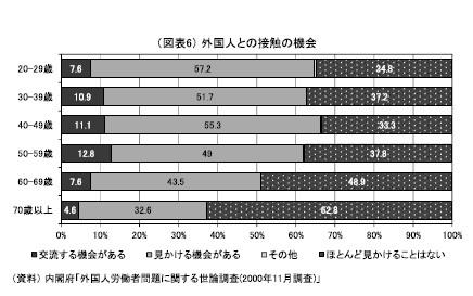 (図表6)外国人との接触の機会