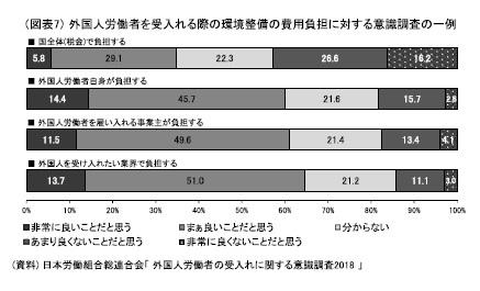 (図表7)外国人労働者を受入れる際の環境整備の費用負担に対する意識調査の一例