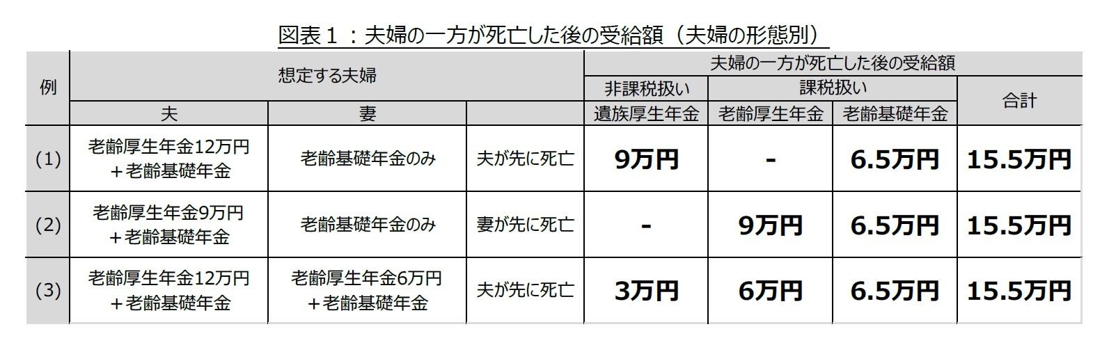 図表1:夫婦の一方が死亡した後の受給額(夫婦の形態別)
