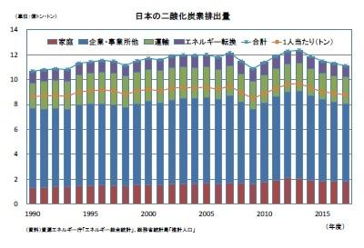 日本の二酸化炭素排出量