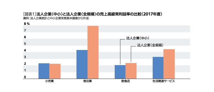 [図表1]法人企業(中小)と法人企業(全規模)の売上高経常利益率の比較(2017年度)