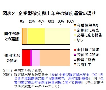 図表2 企業型確定拠出年金の制度運営の現状