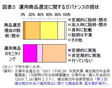図表3 運用商品選定に関するガバナンスの現状
