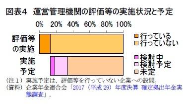 図表4 運営管理機関の評価等の実施状況と予定