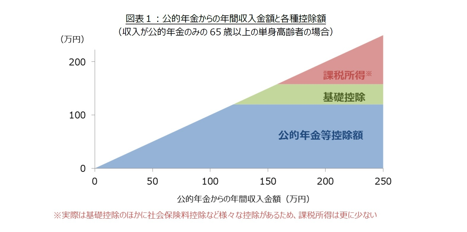 図表1:公的年金からの年間収入金額と各種控除額