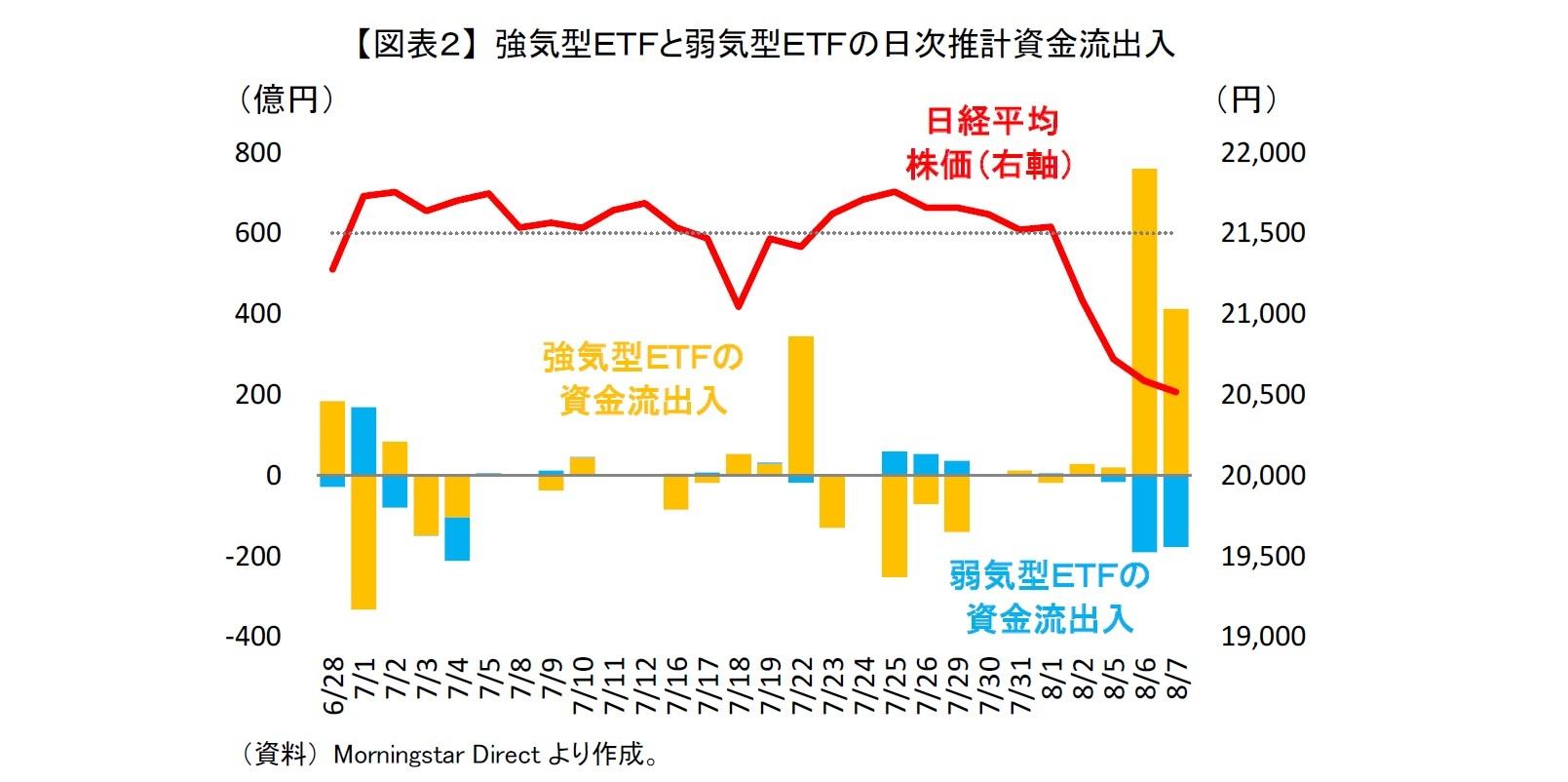 【図表2】 強気型ETFと弱気型ETFの日次推計資金流出入