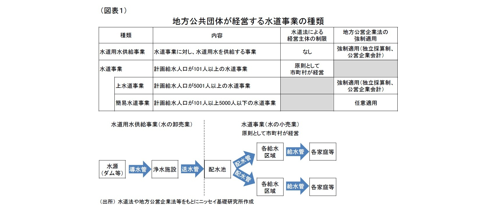 (図表1)地方公共団体が経営する水道事業の種類