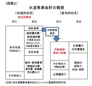 (図表2)水道事業会計の概要
