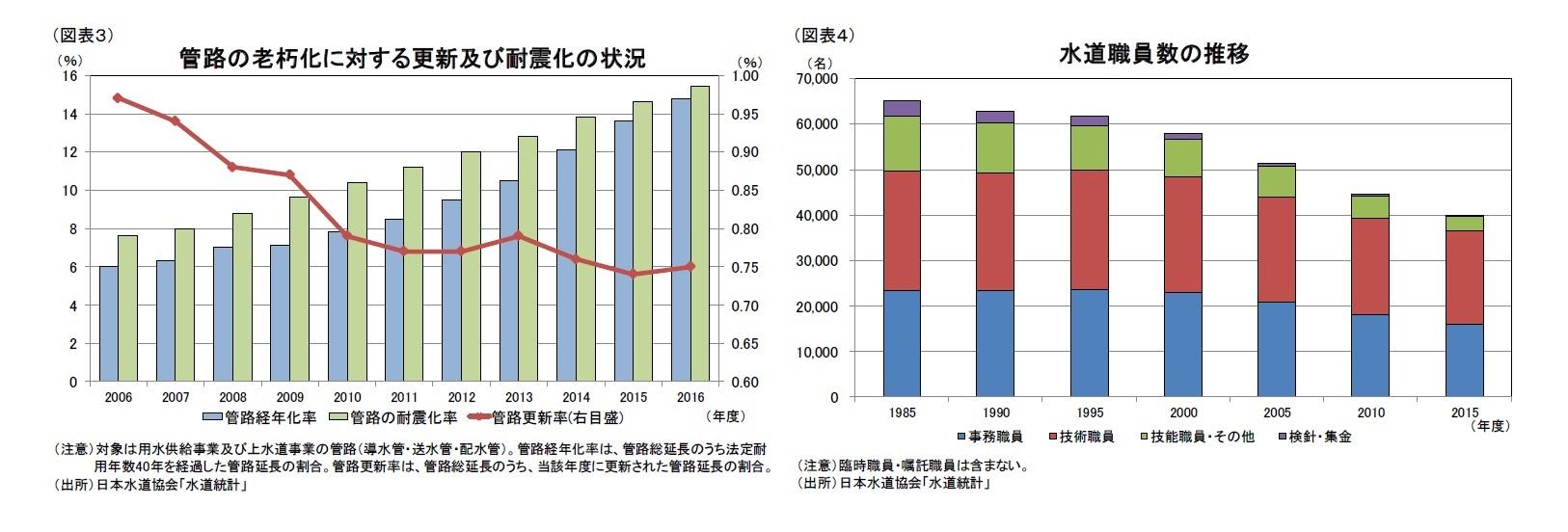 (図表3)管路の老朽化に対する更新及び耐震化の状況/(図表4)水道職員数の推移