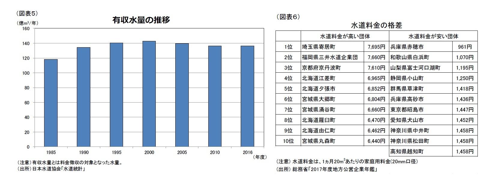 (図表5)有収水量の推移/(図表6)水道料金の格差
