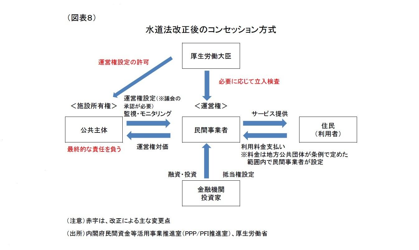 (図表8)水道法改正後のコンセッション方式